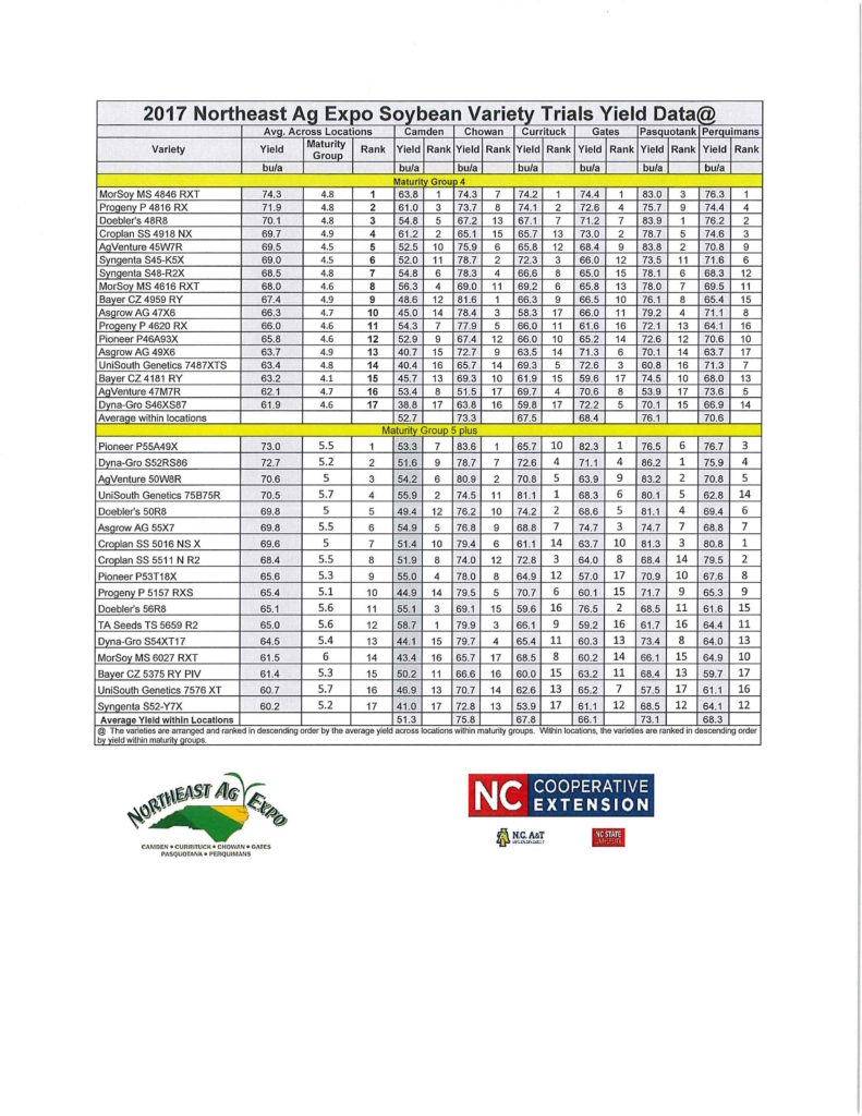 2017 Northeast Ag Expo Soybean Variety trials Yield data