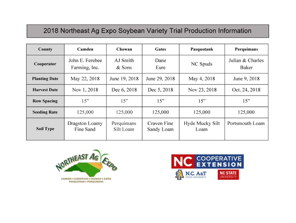Soybean Variety Trial Production Information Table