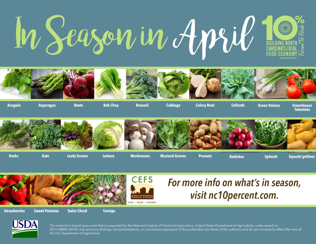 chart with local foods in season April