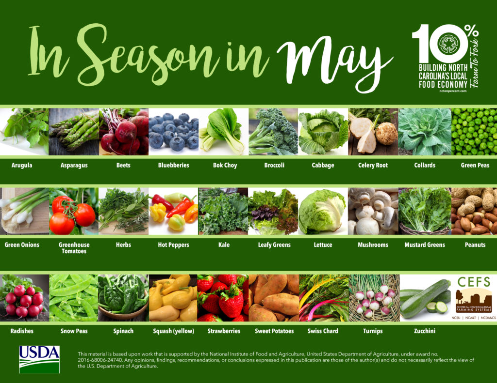 pics of fruits and veggies in season-May