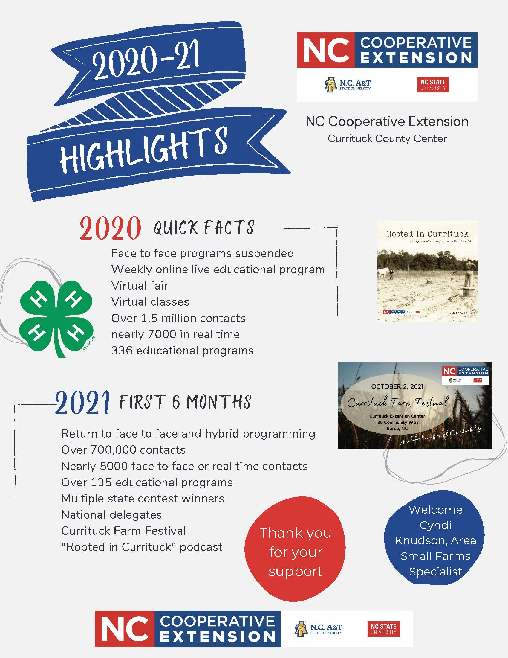 2020 & part of 2021 highlights